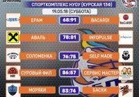 Итоги субботы — Спорткомплекс НУОУ (19.05.18)