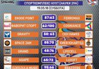 Итоги субботы — Спорткомплекс НУХТ (19.05.18)
