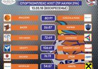 Результаты 13.05.18 — Спорткомплекс НУХТ
