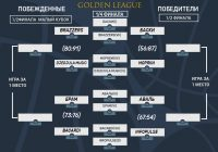 Golden League — Кубок UaBA (Результаты 1 матчей)