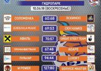 Итоги игра 10.06.18 (Гидропарк)