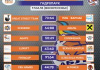Итоги 17.06.18 (Видео игр)