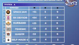 Сorporate League — таблица 5 тур