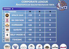 Сorporate League — таблица 4 тур
