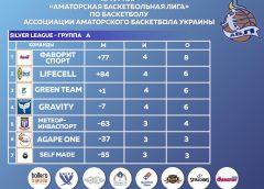 Silver League — таблица 4 тура