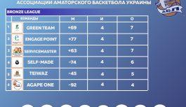 Bronze League таблица