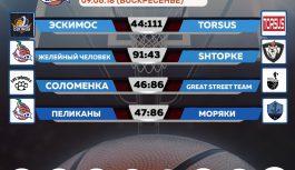 Воскресенье 08.06.19 «Summer-Cup-2019»