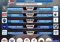 Результаты суббота 27.07.19 «Summer-Cup-2019»