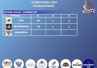Summer-Cup 2019 «Корпоративная Лига»