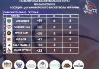 Corporate League 2019-2020