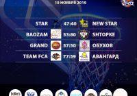 Итоги 09-10 ноября «Кубок АБЛ 2019-2020»