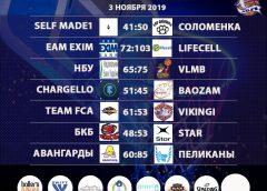 Итоги 02-03 ноября «Кубок АБЛ 2019-2020»