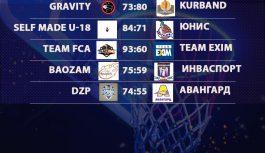 Итоги 22 декабря «Кубок АБЛ 2019-2020»