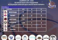 Summer Cup 2020 Silver League (группы А и B) 2 тур