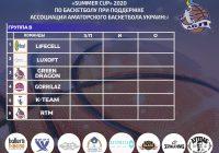 Summer Cup 2020 (группы А и B)