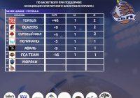 Summer Cup 2020 Golden League 1 тур