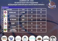 Summer Cup 2020 Silver League (группы А и B) 2 тур