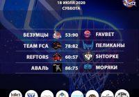Итоги «Кубок АБЛ 2019-2020» на 4-5 июля 2020 года