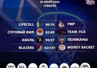 Итоги «Кубок АБЛ 2019-2020» на 25-26 июля 2020 года