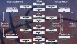 Summer Cup 2020 плей-офф Silver League