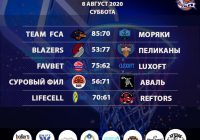 Итоги «Кубок АБЛ 2019-2020» на 8-9 августа 2020 года
