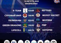 Итоги «Кубок АБЛ 2019-2020» на 15-16 августа 2020 года