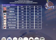 Summer Cup 2020 Golden League 6 тур