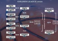 Summer Cup 2020 Golden League плей-офф финал