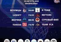 Итоги «Кубок АБЛ 2019-2020» на 29 — 30 августа 2020 года