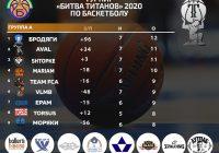 Битва Титанов таблица 8 тур