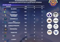 Кубок АБЛ — Golden League