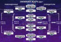Финальная сетка турнира 35+
