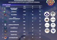 Golden League итоги 11 тура