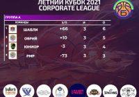 Corporate League итоги 3 тур