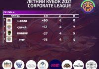 Corporate League «Летний кубок 2021»