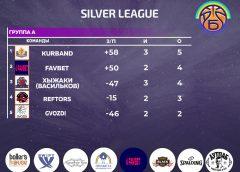 Silver League 3 тур итоги